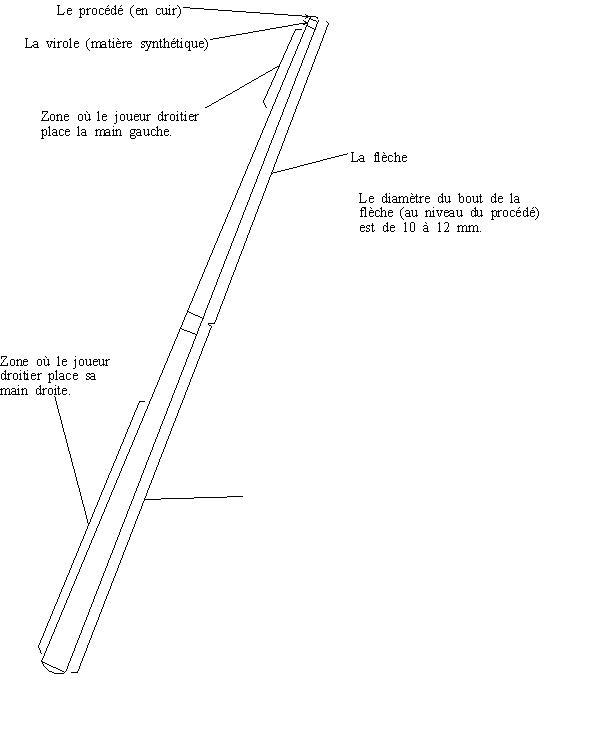 Quelle est la taille d'une queue normale multiple pipe